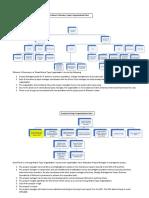 ProjectOrganizationChartAssignment