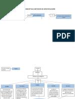 Mapa conceptual métodos.docx