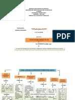 mapa conceptual sobre la clasificación de los contratos