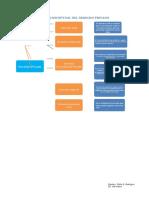 Derecho privado Mapas Conceptuales ROBERTO