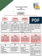 MAPA CONCEPTUAL TÉCNICAS DE CAPACITACIÓN Y ADIESTRAMIENTO