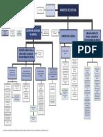 EJEMPLO ORGANIGRAMA MINISTERIO DE JUSTICIA.pdf