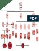 Diagrama I