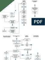 Diagrama de flujo Auditoria Interna