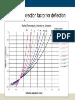 Asphalt correction factor