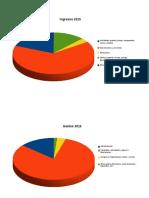 Distribución de ingresos y gastos 2015