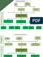 ARBOL DEL PROBLEMA- OPORTUNIDADES DE NEGOCIOS (1) (1)