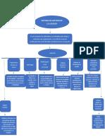 mapa conceptual sistema de gestion de la calidad  conforme a la guia