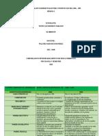 CUADRO COMPARATIVO CONSTITUCION DEL 1986 Y 1991