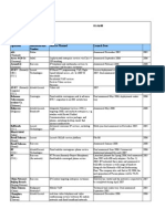 Global IMS&SDP Deployments July 2008