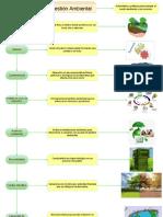 Definiciones ambientales