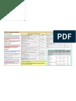 LEED Certification Workflow