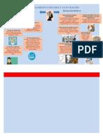 infografia escuelas del pensamiento contalo y su evolucion