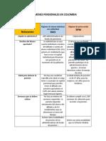 REGÍMENES PENSIONALES EN COLOMBIA CUADRO COMPARATIVO