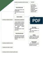 Cuadro sinoptico herramientas metodologicas DRP