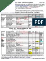 CronologiaDeLosCuatroEvangelios.pdf