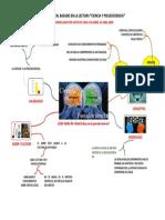MAPA MENTAL CIENCIA Y PSEUDOCIENCIA_1