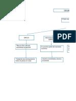 Mapa conceptual - VARIABLES DE CRECIMIENTO ECONOMICO