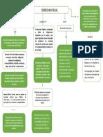 derecho fiscal mapa.docx