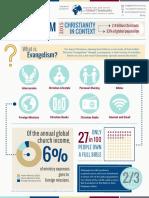 Evangelism Infographic