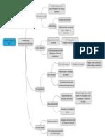 Mapa mental IDH estudos clássicos