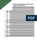 C23 Distribucion por campo de los volumenes exportados a la Argentina