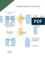 diagrama de flujo de informacion