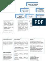 mapa conceptual CONCEPTOSJURÍDICOS FUNDAMENTALES