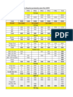 Daywise production plan Nov 2018