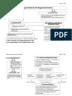 chapitre 2- section 3 IDH et indicateurs