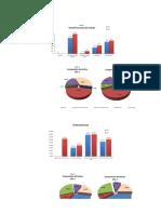 Graficas Analisis Financiero Empresa Comercial del Norte