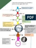 Desarrollo de la educación matemática en Colombia y Latinoamérica en los siglos XIX Y XX.pdf
