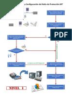 Diagramas de Flujo a Consultas-Observaciones