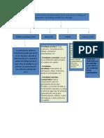 mapa conceptual elementos EAD.docx