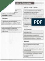 1 corriente de las relaciones humanas.pdf