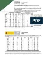 Actualización de datos del coronavirus en España del 22 de abril de 2020