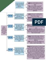 cuadro sipnotico de manuales diagnósticos y estadísticos