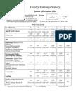 Hourly Salary Survey 2006