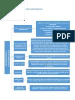 288896648-Mapa-Conceptual-Neoliberalismo.docx