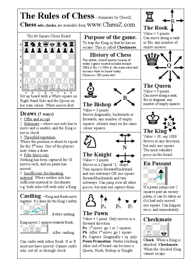 Chess Rules One Page Summary | Chess | Board Games