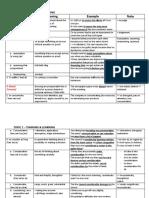 Unit 2 ( page 12 -13 ) (3) des c12