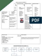 Modelo Canvas -Macroproceso GLORIA S.A.doc