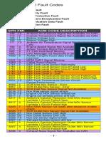 Listado_codigos_de_falla_GHG_17_plataforma_DD