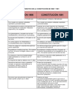 CUADRO COMPARATIVO DE LA CONSTITUCIÓN DE 1886 Y 1991.docx