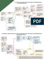 FLUJOGRAMA+DEL+TRAMITE+PROCESAL+COMO+ORGANO+DE+SEGUNDA+INSTANCIA+NCPP
