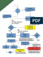 General design flow for embedded development