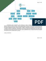SW 2- Organizational Chart