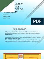 Flujo circular y fronteras de posibilidades de producción (Andrea).pptx
