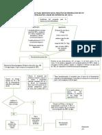 DIAGRAMA DE FLUJO PARA IDENTIFICAR EL PROCESO DE PREPRACION DE UNO BIOFERTILIZANTE ESTIERCOL DE CORRAL.docx