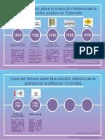 Línea del tiempo sobre la evolución histórica de La Planeación